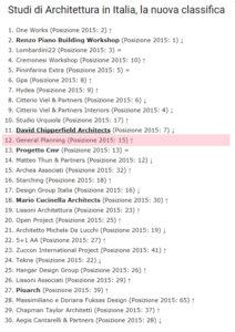 Top 50 studi di architettura in italia for Elenco studi di architettura roma